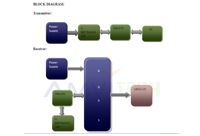 Zigbee based wireless electronic notice board block diagram ccuart Image collections